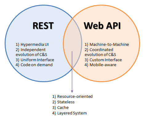 Web api architecture style for Architecture rest